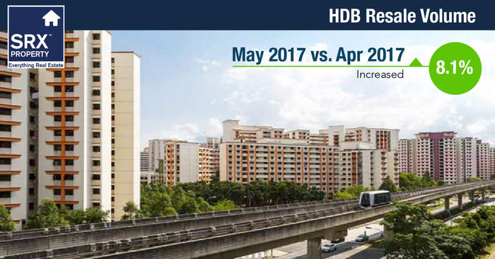 SRX: HDB resale flat prices dip in May, volume climbs 8.1%